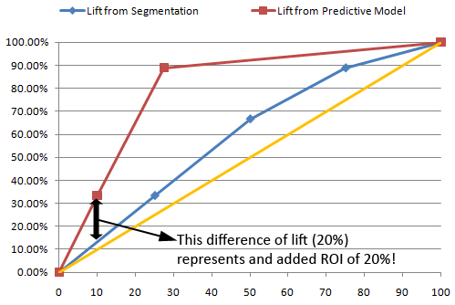 The 2 lift curves obtained using segmentation (in blue) and predictive (in red) technique