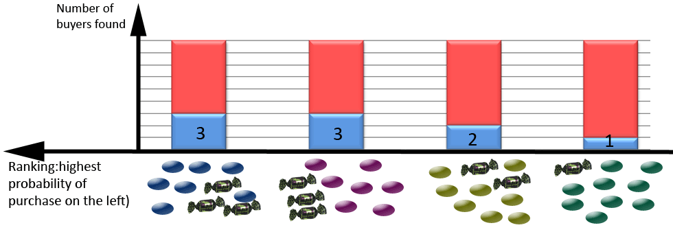 Grraphical Illustration of the ranking obtained using segmentation technique